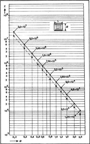 Drahtkorn - Herstellung und Strahlleistung